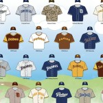 The Best and Worst Uniform Sets in Padres History