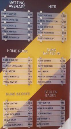 Credit: Padres HOF